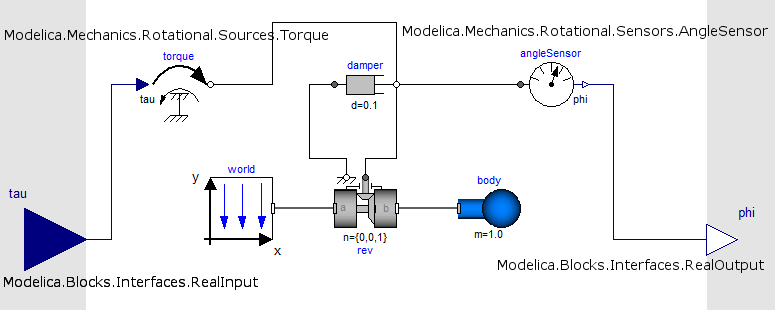 The driven pendulum