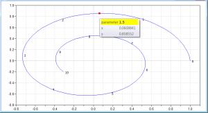 Plot window of a parametric curve