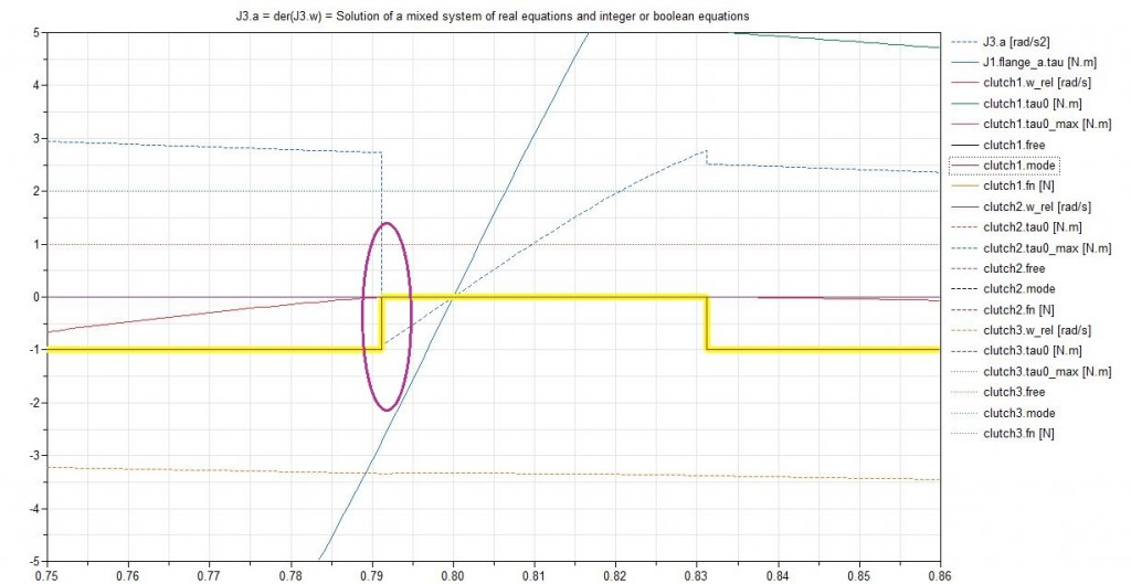 Plot Dependencies Plot_Zoomed In
