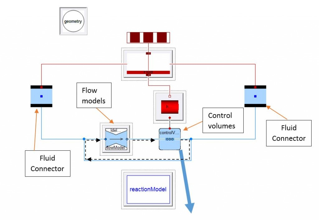 Components array utility in hydraulic modelling