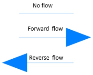 Figure 3. Arrow direction dependant on fluid flow direction