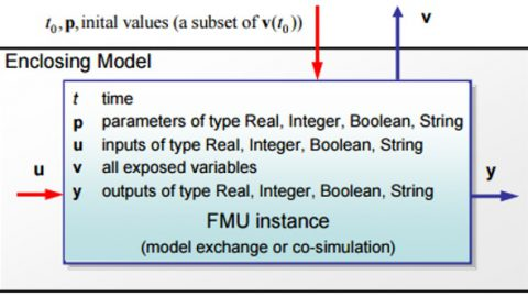 Introduction to FMI