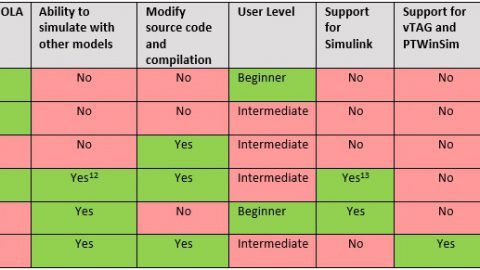 Exporting Models & Licensing