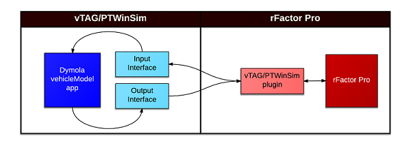 Software-in-the-loop: Interfacing Simulink and Dymola in Real Time
