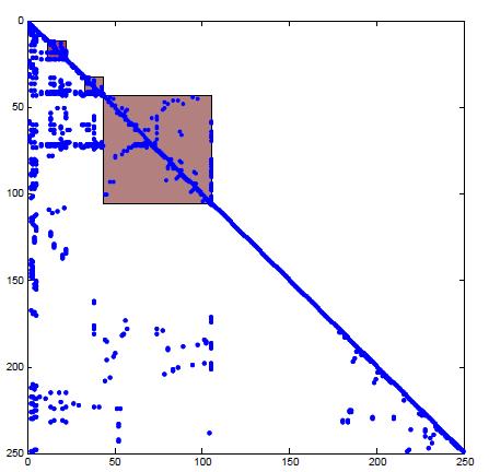 """structure"" Jacobian matrix in Block Lower Triangular Matrix"