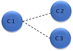 Meaning of connect(c1,c2) & connect(c1,c3)