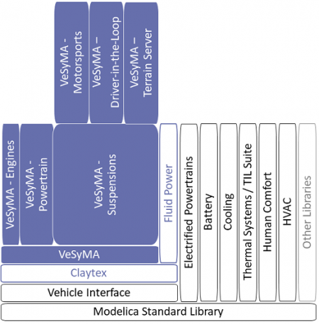 Hierarchy of the Modelica automotive libraries available in Dymola