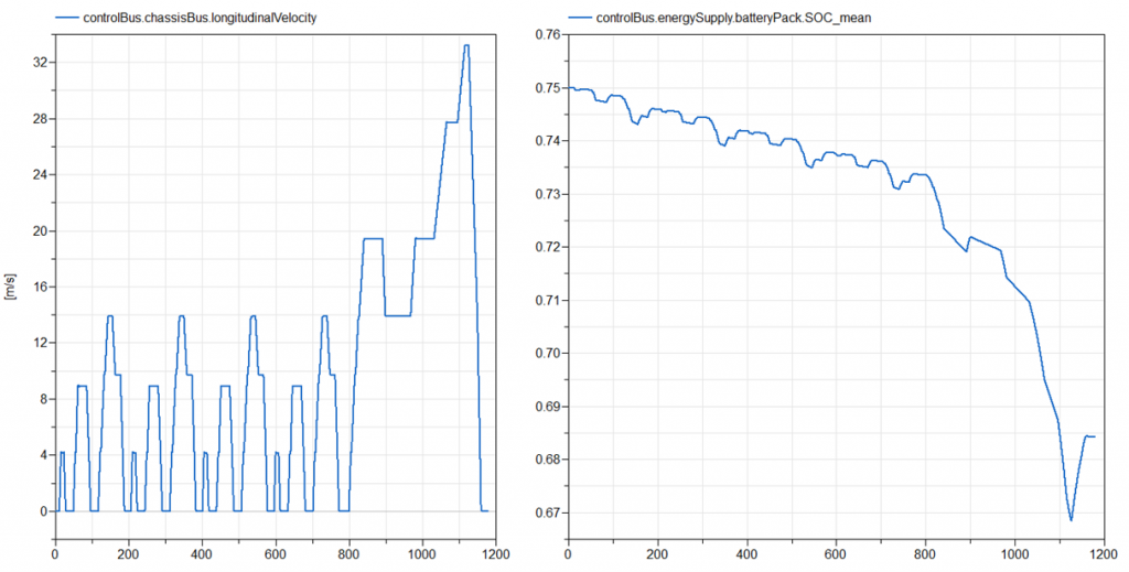 Vehicle Demos DriveCycleElectric energy analysis plots