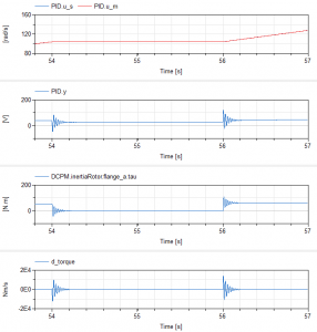 Zoomed section of controller and plant variables showing the undesired torque and torque derivative ripples