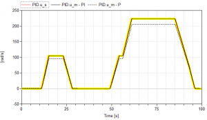 P, PI, PID tuning for controlling physical models - Claytex