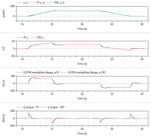 Plot of the controller and plant model variables using a PID block with P and I enabled (blue) and P, I and D (Td = 0.1) enabled (red)
