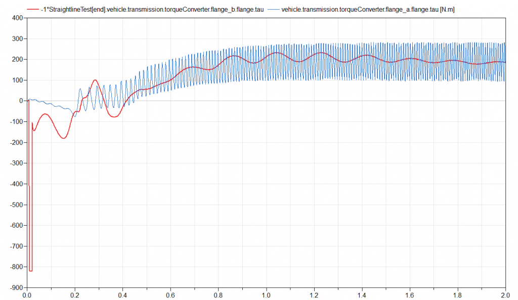 Plot comparing torque in the input and output flanges of the dynamic torque converter in the Vehicle Demos RWDCarAT vehicle