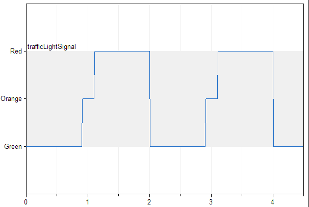Figure 5. Plot of trafficLightSignal enumeration type variable. Vertical axis contains element's descriptions.