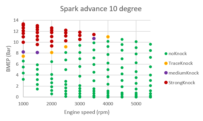 Knock modelling: analysis of its sensitivity to spark advance