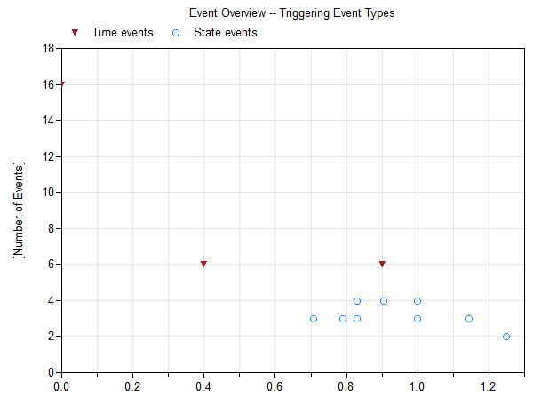 Event Overview Plot for Coupled Clutches Demo