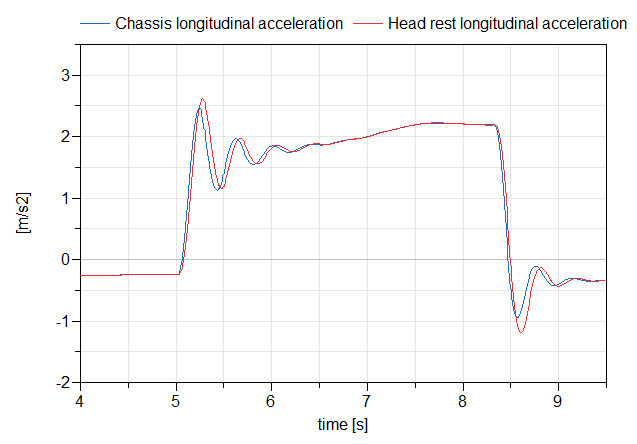 Figure 4: Chassis and Head rest's longitudinal accelerations. Seat model