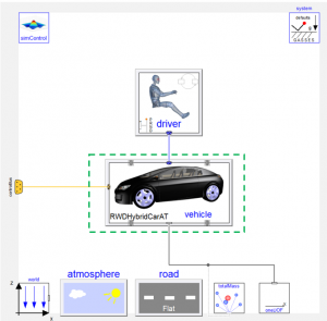 Figure 1- A hybrid electric car with an automatic gearbox available in VeSyMA library.