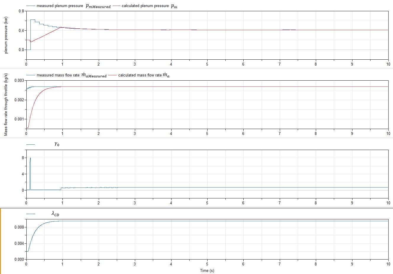 subplot 1: calculated and measured manifold pressures; subplot 2: calculated and measured throttle mass flow rates; subplot 3: γ0; subplot 4: λCD