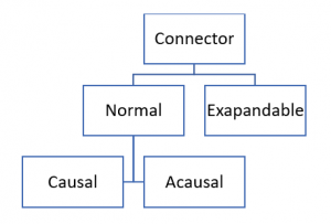 Figure 2 – Types of connectors in Modelica language based on [2].