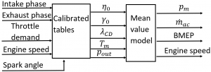 Figure 2: schematic of a full mean value engine model