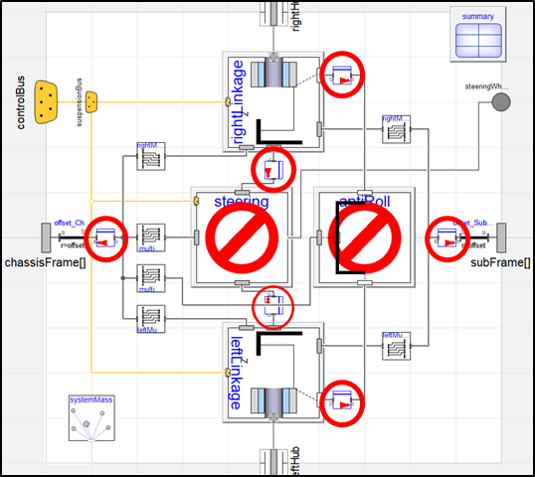 VeSyMA vehicle suspension system, with decouple blocks highlighted between subsystem frame connections.