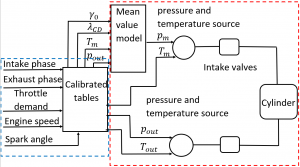 Figure 1: calibrated tables and mean value air path model provide pressure and temperature sources for intake and exhaust valves.