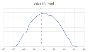 Figure 1a: Noisy valve and cam lift data derived from a manual test rig. X axis is cam rotation angle in degrees.