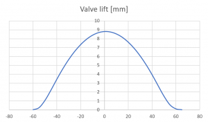 Figure 1b: Corrected valve and cam lift data. X axis is cam rotation angle in degrees.