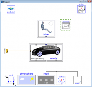 Figure 1 – A hybrid fuel cell electric car with an automatic gearbox available in VeSyMA library.