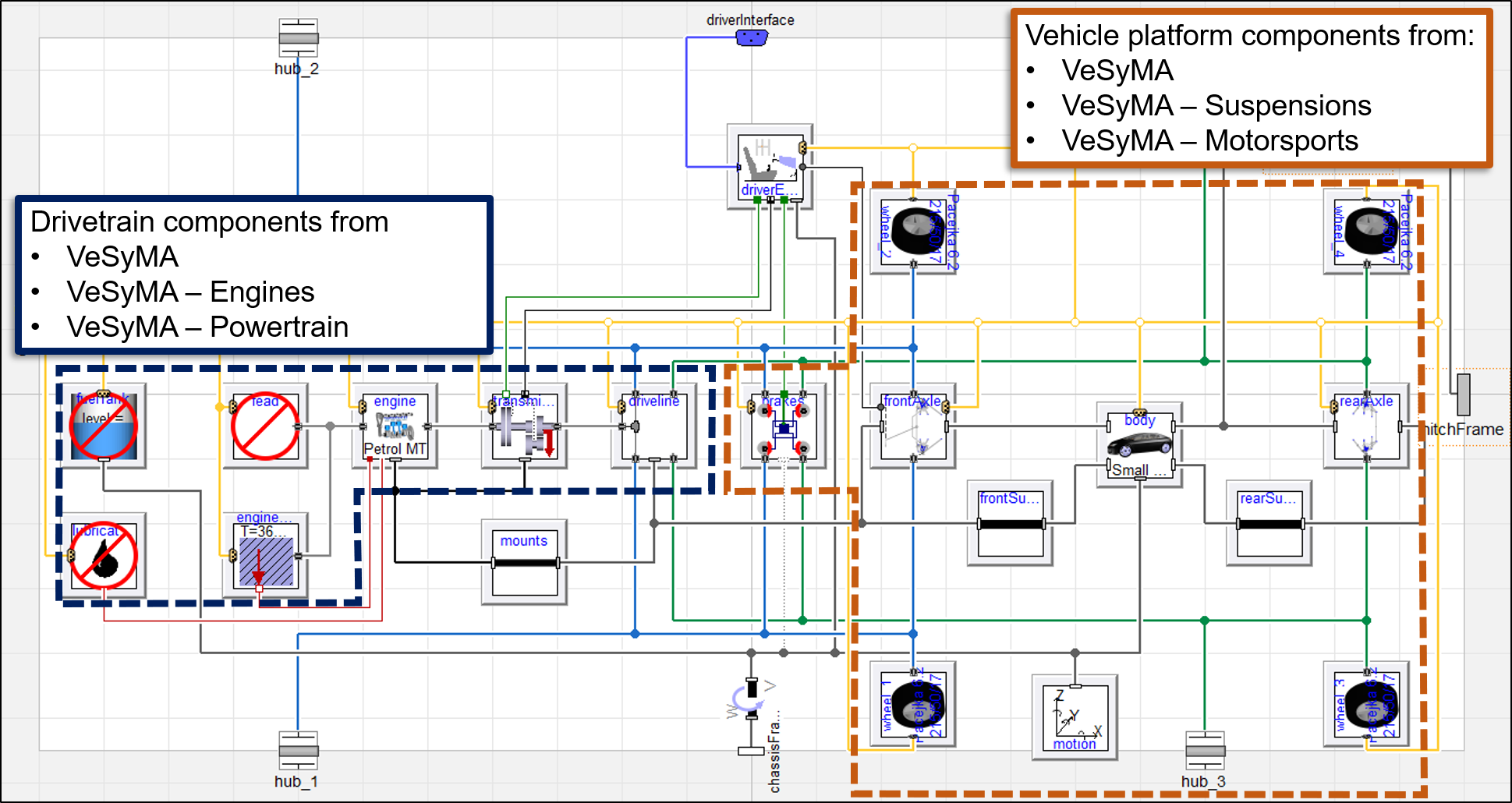 An example vehicle model built from a VeSyMA showing how the VeSyMA subject libraries can be deployed together