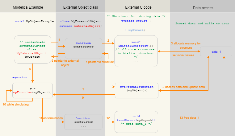 Figure 2.  Flow diagram of a Modelica example with an external object class.