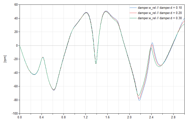 Figure 5: Plot of the damper's relative angular velocity for the 3 test cases.