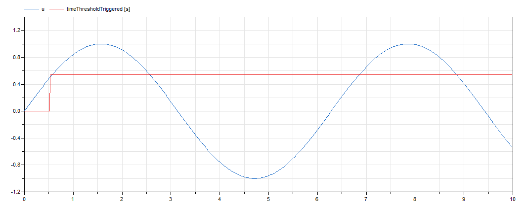 Figure 8. Simulation result of the TestDetectThreshold example in Dymola.