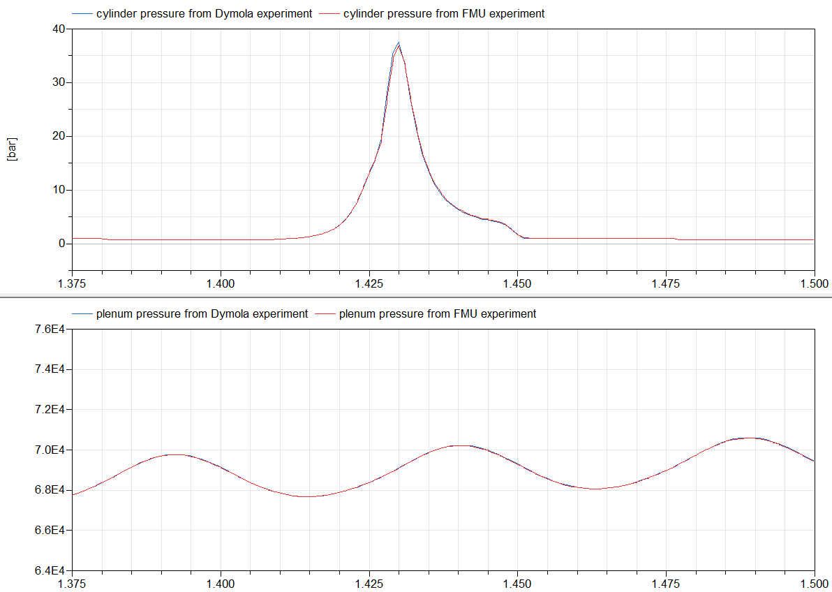 Figure 11: Cylinder pressure and plenum pressure from Dymola engine model experiment and its FMU model experiment at 1.45s in Dymola