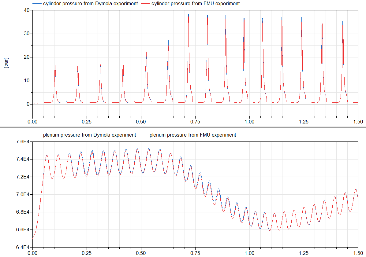 Figure 12: Cylinder pressure and plenum pressure from Dymola engine model experiment and its FMU model experiment from 0 to 1.5 s in Dymola