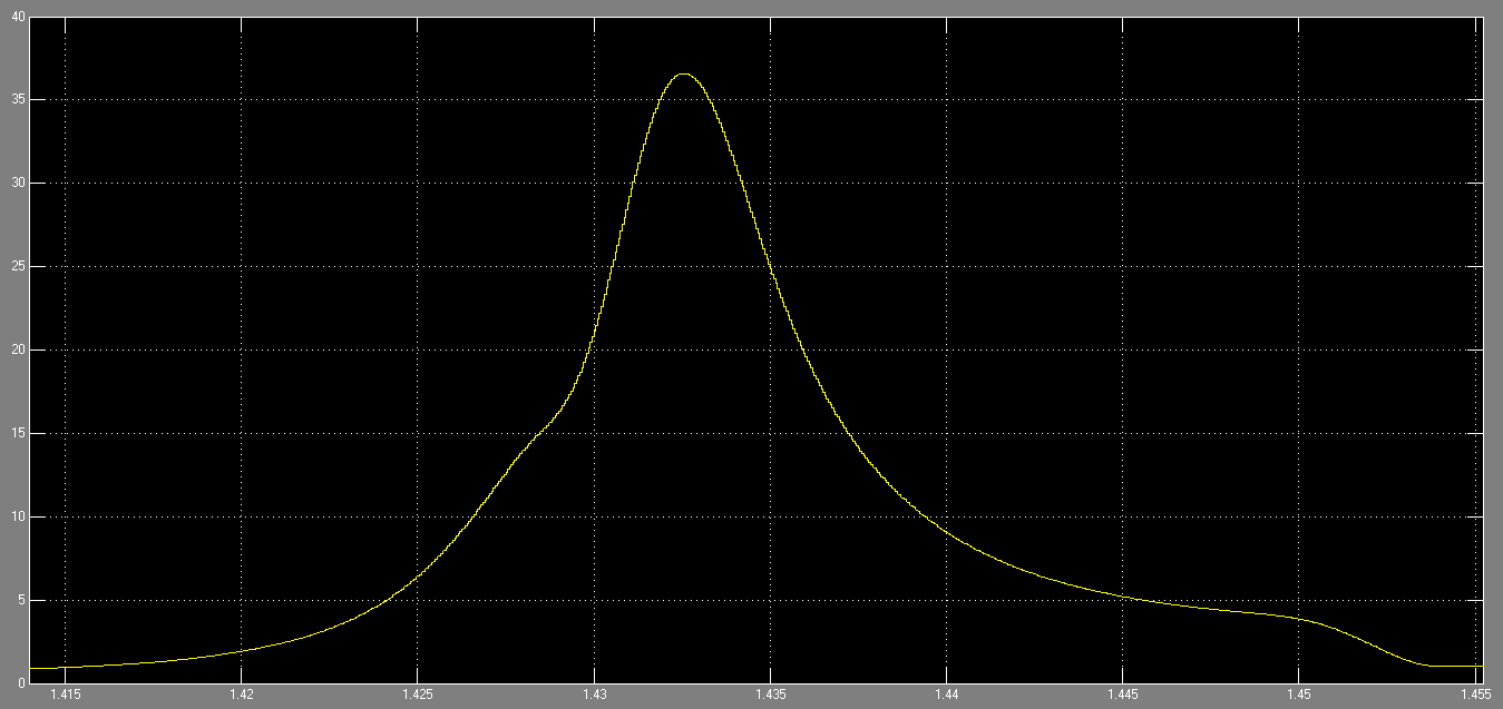 Figure 19: cylinder pressure at 1.45s in Simulink