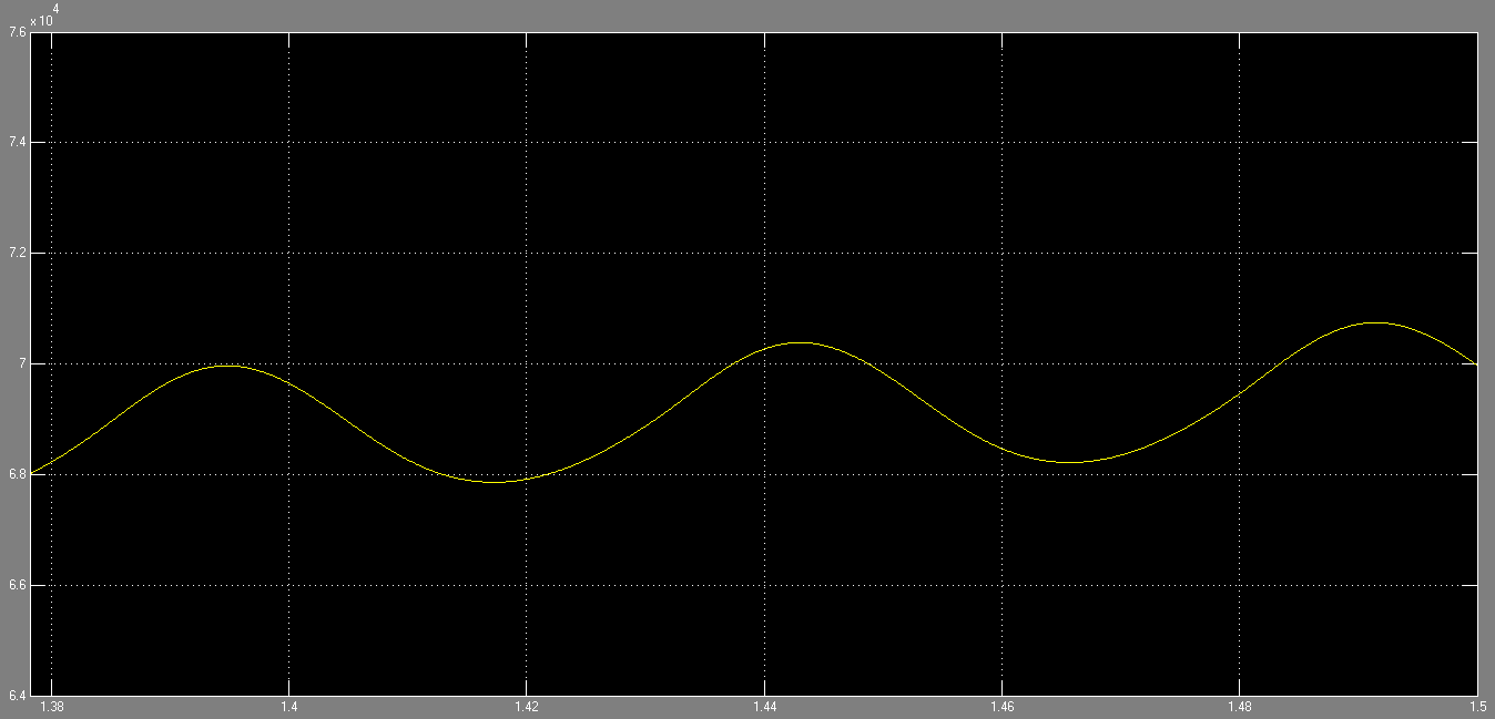 Figure 20: plenum pressure at 1.45s in Simulink