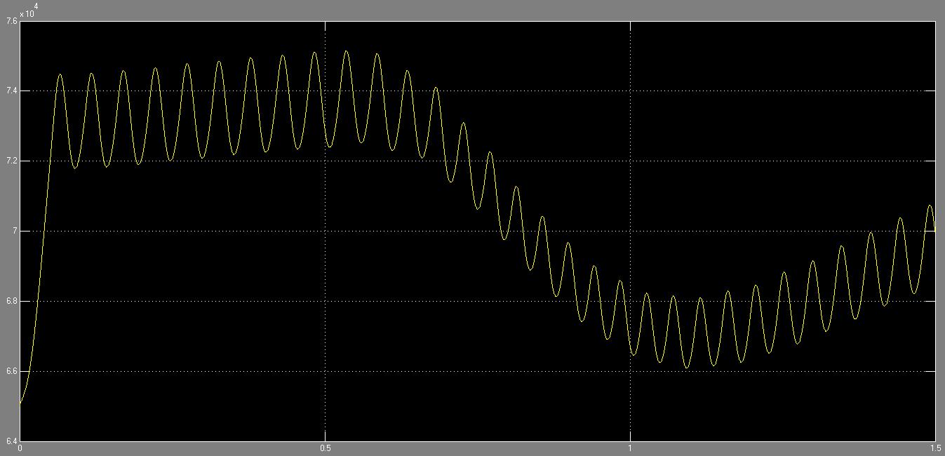 Figure 22: Plenum pressure from 0 to 1.5 s in Simulink
