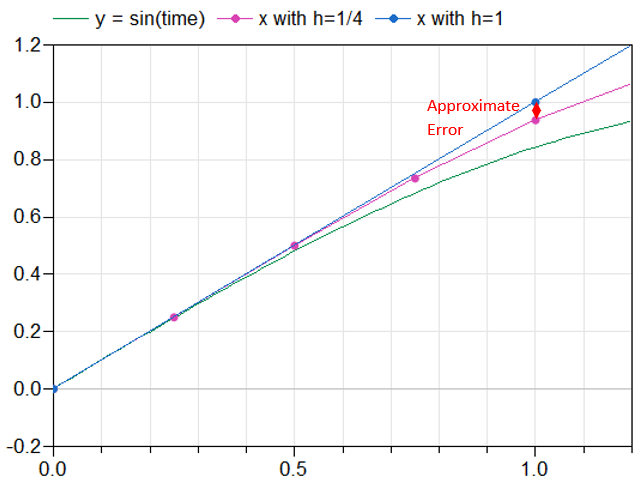 Figure 2. An example of a simplistic error approximation. The y=sin(time) curve is the solution of the harmonic oscillator.