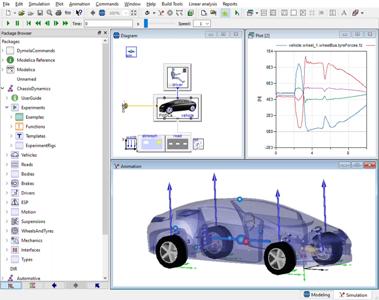 Screenshot of Dymola showing the library browser, model diagram, plot of results and 3D animation