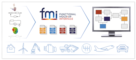 Illustration representing the concept of the FMI standard