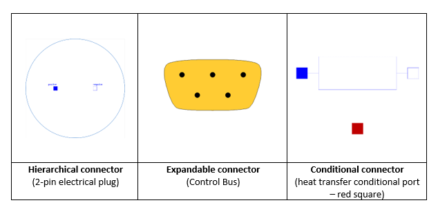 Figure 1. Types of connectors