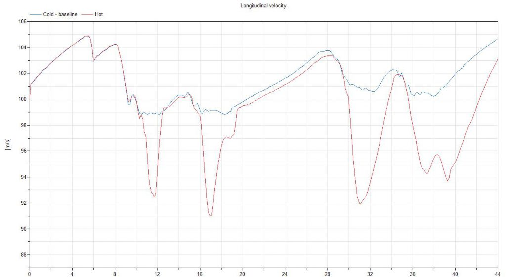 Longitudinal speed trace comparison for the two track conditions. Note the lack of apex speed in the corners.