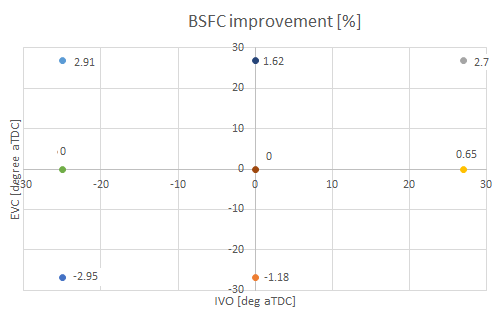 Figure 1: BSFC improvement vs IVO and EVC