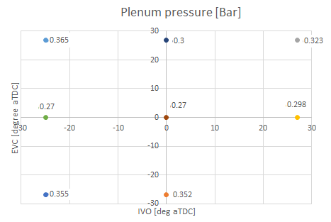 Figure 2: plenum pressure vs IVO and EVC