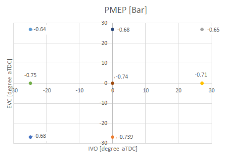 Figure 3: PMEP vs IVO and EVC