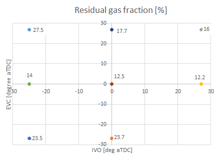 Figure 4: residual gas fraction vs IVO and EVC