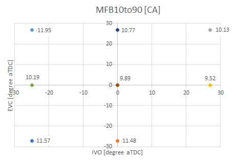 Figure 5: MFB10to90 vs IVO and EVC
