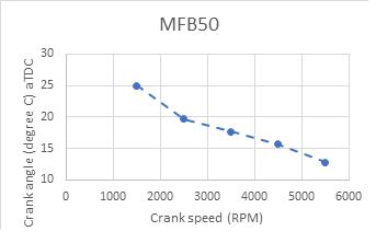 Figure 2: AFR of 1.6 L engine