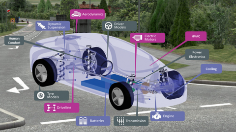 Getting the best out of your simulation software, your demo licenses, and yourself